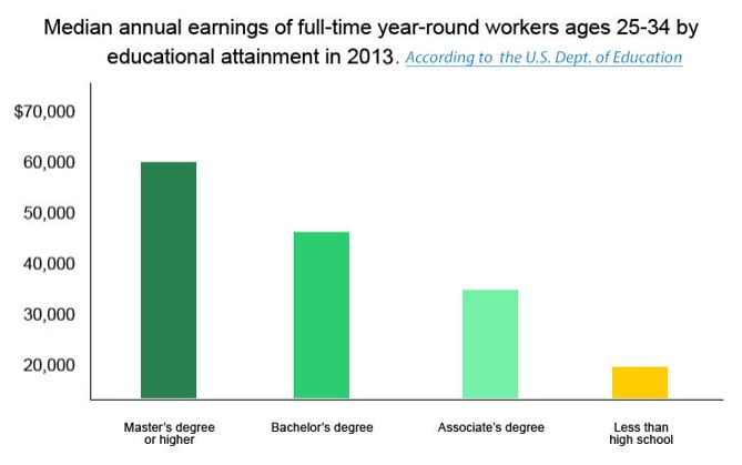 College degrees impact on salary